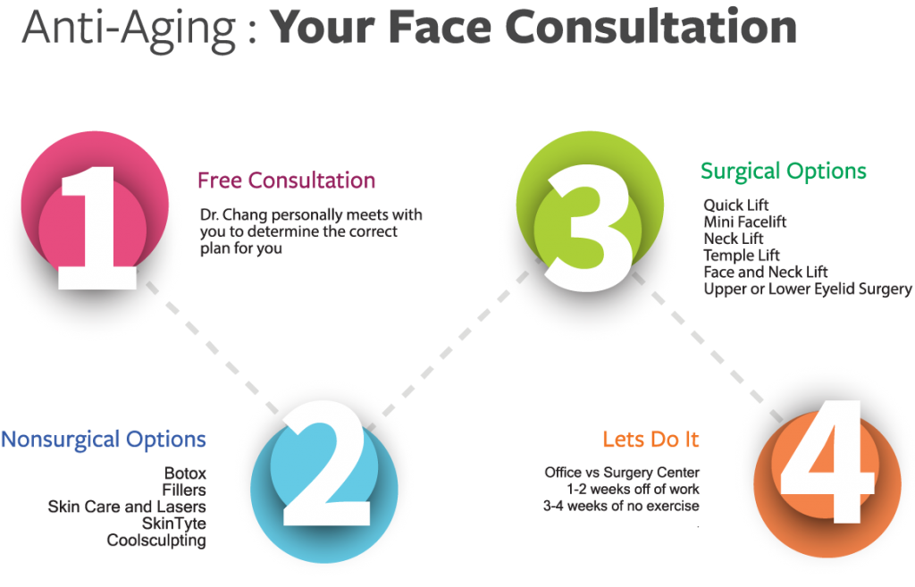 Face Antiaging Consultation